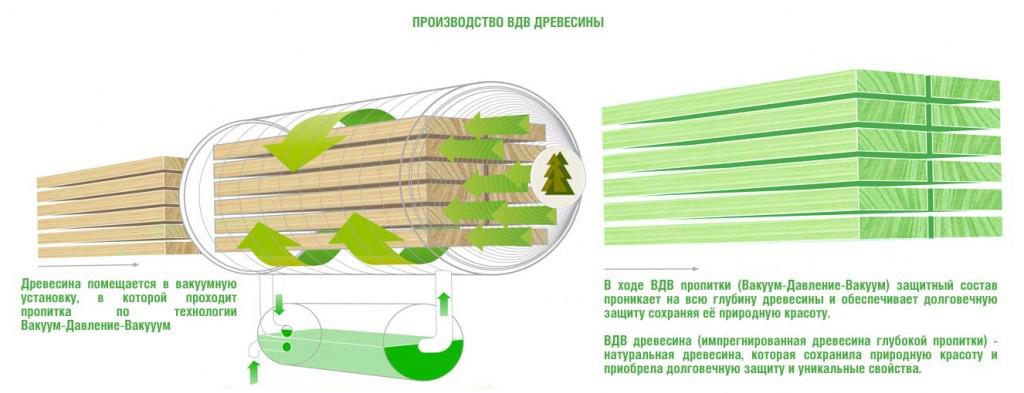 Метод импрегнации древесины
